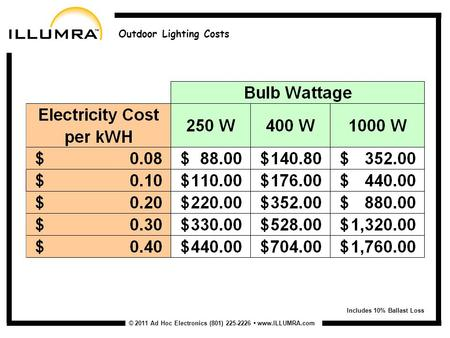 © 2011 Ad Hoc Electronics (801) 225-2226 www.ILLUMRA.com Outdoor Lighting Costs Includes 10% Ballast Loss.