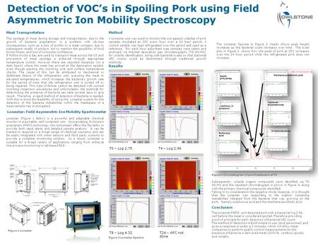 Detection of VOCs in Spoiling Pork using Field Asymmetric Ion Mobility Spectroscopy Meat Transportation The spoilage of meat during storage and transportation,