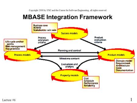 1 Lecture #6 MBASE Integration Framework Copyright 2000 by USC and the Center for Software Engineering, all rights reserved.