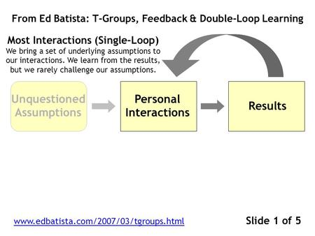 Personal Interactions From Ed Batista: T-Groups, Feedback & Double-Loop Learning www.edbatista.com/2007/03/tgroups.html Slide 1 of 5 Results Most Interactions.