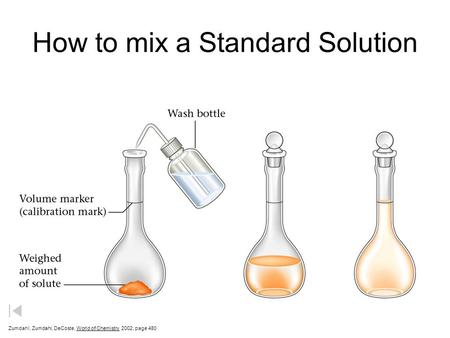 How to mix a Standard Solution Zumdahl, Zumdahl, DeCoste, World of Chemistry 2002, page 480.