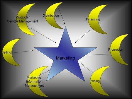 Marketing Distribution Products/ Financing Service Management