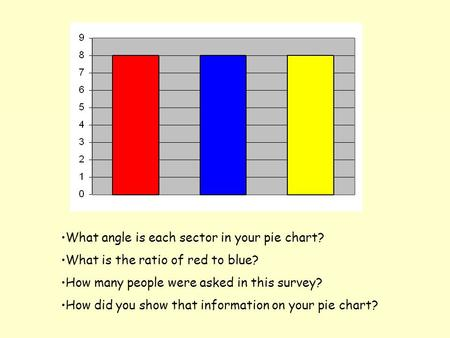 What angle is each sector in your pie chart? What is the ratio of red to blue? How many people were asked in this survey? How did you show that information.