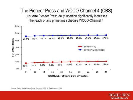 The Pioneer Press and WCCO-Channel 4 (CBS) Just one Pioneer Press daily insertion significantly increases the reach of any primetime schedule WCCO-Channel.