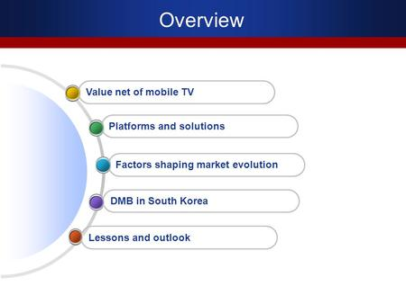 Overview Lessons and outlook DMB in South Korea Factors shaping market evolution Platforms and solutions Value net of mobile TV.