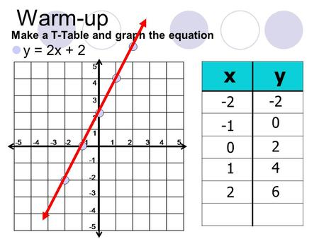 Warm-up y = 2x + 2 Make a T-Table and graph the equation xy -2 0 2 1 6 4 2 0 -2.