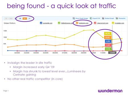 Being found - a quick look at traffic Page 1 Invisalign the leader in site traffic Margin increased early Q4 09 Margin has shrunk to lowest level ever…Lumineers.