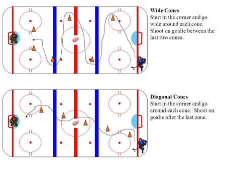 Wide Cones Start in the corner and go wide around each cone. Shoot on goalie between the last two cones. Diagonal Cones Start in the corner and go around.