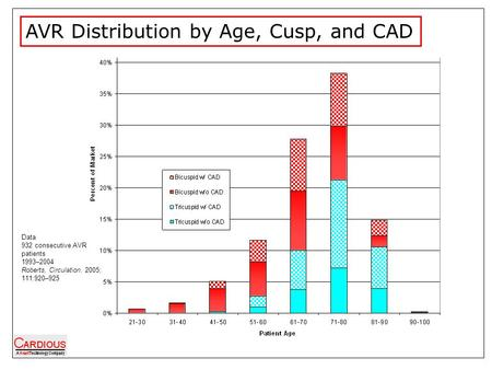 AVR Distribution by Age, Cusp, and CAD Data 932 consecutive AVR patients 1993–2004 Roberts, Circulation. 2005; 111:920–925.
