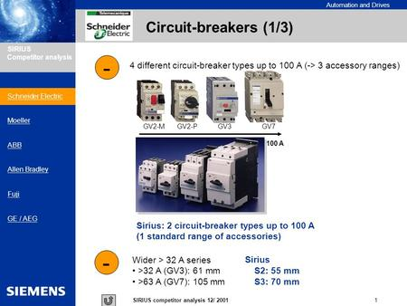 Automation and Drives 1SIRIUS competitor analysis 12/ 2001 SIRIUS Competitor analysis Circuit-breakers (1/3) - 4 different circuit-breaker types up to.
