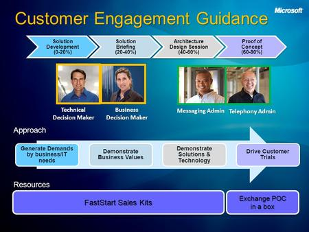 Customer Engagement Guidance Technical Decision Maker Business Decision Maker Messaging Admin Telephony Admin Approach Resources Exchange POC in a box.