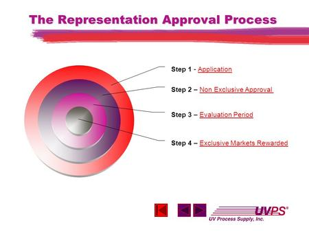 The Representation Approval Process Step 4 – Exclusive Markets Rewarded Exclusive Markets Rewarded Step 3 – Evaluation Period Evaluation Period Step 2.