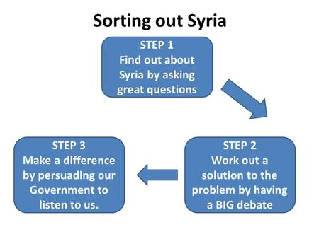 Sorting out Syria STEP 1 Find out about Syria by asking great questions STEP 3 Make a difference by persuading our Government to listen to us. STEP 2 Work.