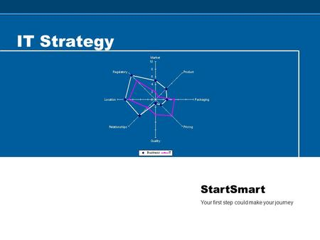 StartSmart Your first step could make your journey IT Strategy.