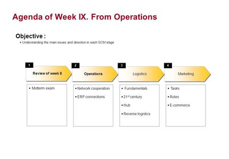 Agenda of Week IX. From Operations Objective : Understanding the main issues and direction in each SCM stage Midterm exam Review of week 8 1 Operations.
