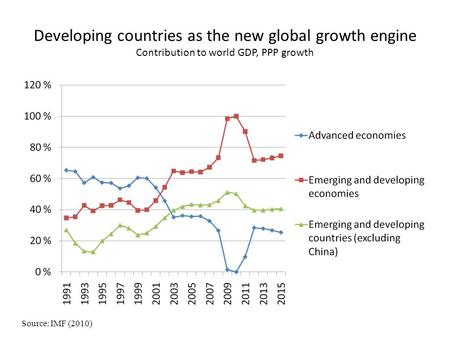 Developing countries as the new global growth engine Contribution to world GDP, PPP growth Source: IMF (2010)