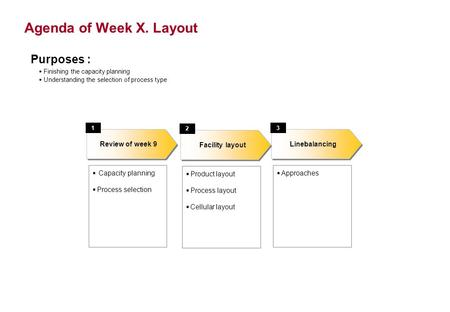 Agenda of Week X. Layout Capacity planning Process selection Linebalancing Review of week 9 13 Approaches Purposes : Finishing the capacity planning Understanding.