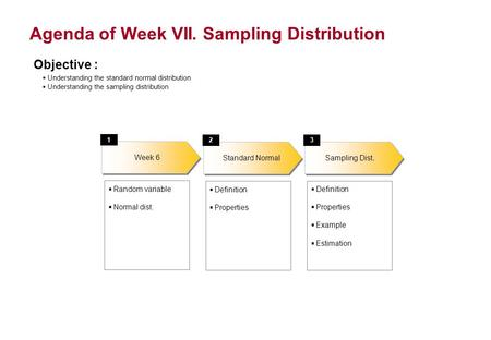 Agenda of Week VII. Sampling Distribution Objective : Understanding the standard normal distribution Understanding the sampling distribution Week 6 1 Random.