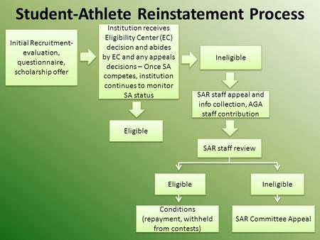Student-Athlete Reinstatement Process Initial Recruitment- evaluation, questionnaire, scholarship offer Initial Recruitment- evaluation, questionnaire,
