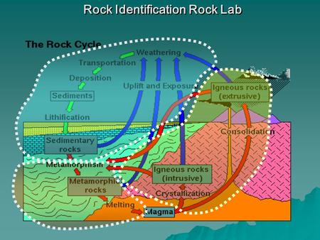 Rock Identification Rock Lab. Identification of all three rock groups is based on TEXTURE and COMPOSITION Identification of all three rock groups is based.