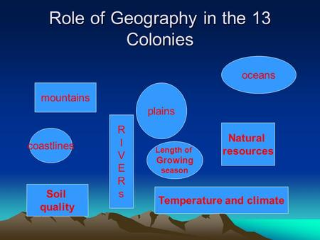 Role of Geography in the 13 Colonies mountains plains RIVERsRIVERs oceans Natural resources coastlines Temperature and climate Soil quality Length of Growing.