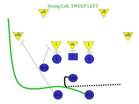 C TT WB QB RB nt tt olb cb Strong Left, SWEEP LEFT.