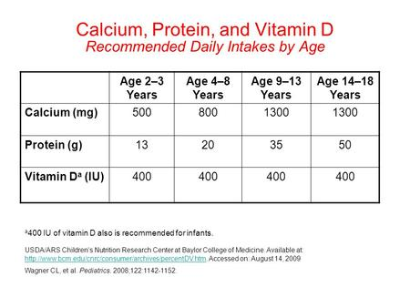 Calcium, Protein, and Vitamin D Recommended Daily Intakes by Age Age 2–3 Years Age 4–8 Years Age 9–13 Years Age 14–18 Years Calcium (mg)5008001300 Protein.