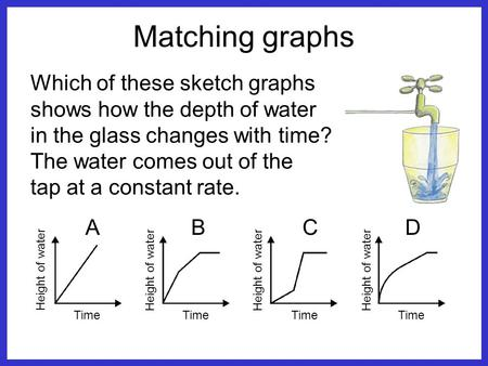 Matching graphs Which of these sketch graphs shows how the depth of water in the glass changes with time? The water comes out of the tap at a constant.