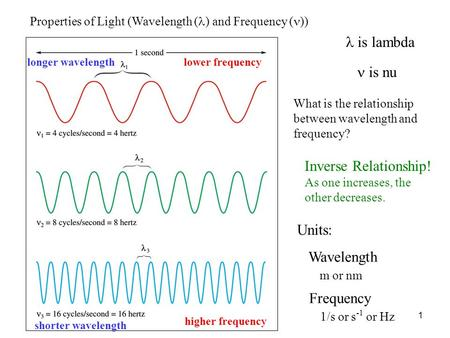 1 is lambda is nu lower frequency higher frequency longer wavelength shorter wavelength Units: Wavelength m or nm Frequency 1/s or s -1 or Hz Properties.