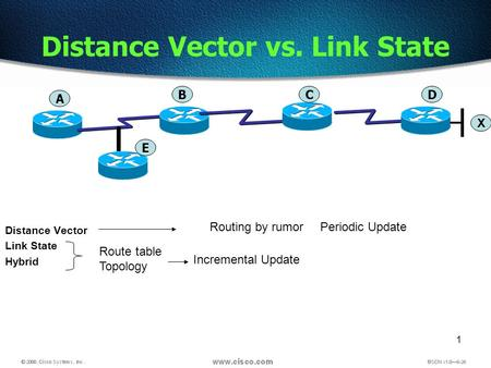 1 Distance Vector Link State Hybrid Distance Vector vs. Link State Route table Topology Incremental Update Periodic UpdateRouting by rumor A BCD X E.