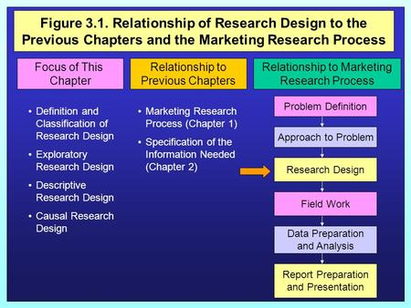 Figure 3.1. Relationship of Research Design to the Previous Chapters and the Marketing Research Process Figure 3.1Relationship to the Previous Chapter.