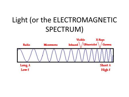 Light (or the ELECTROMAGNETIC SPECTRUM). The Visible Light Spectrum.