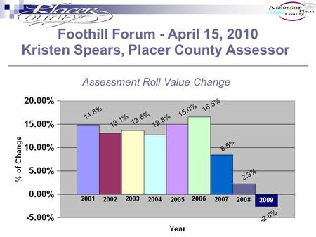 Foothill Forum - April 15, 2010 Kristen Spears, Placer County Assessor 14.8% 12.8% 13.6% 13.1% 15.0% 16.5% 8.5% 2.3% -2.6% Assessment Roll Value Change.