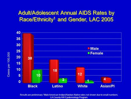 1 - Adult/Adolescent Annual AIDS Rates by Race/Ethnicity 1 and Gender, LAC 2005 Results are preliminary. 1 Male American Indian/Alaskan Native rates not.
