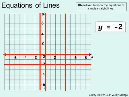 Equations of Lines Lesley Soar Valley College Objective: To know the equations of simple straight lines. 2468-2-4-6 2 4 6 -2 -4 -6 0 y x x = 4 x.