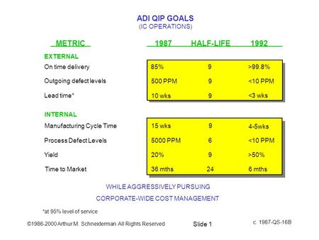©1986-2000 Arthur M. Schneiderman All Rights Reserved. Slide 1 ADI QIP GOALS (IC OPERATIONS) METRIC1987 HALF-LIFE 1992 On time delivery Lead time* Manufacturing.