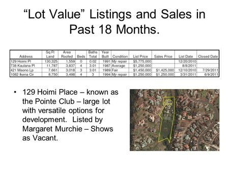 Lot Value Listings and Sales in Past 18 Months. 129 Hoimi Place – known as the Pointe Club – large lot with versatile options for development. Listed by.
