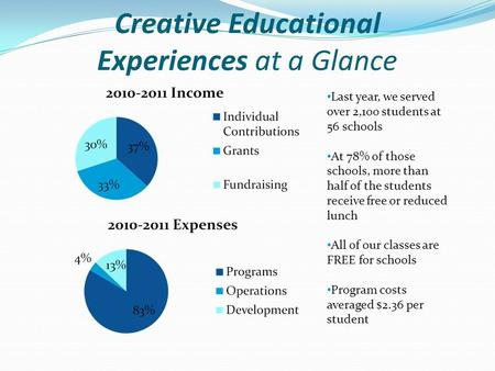 Creative Educational Experiences at a Glance Last year, we served over 2,100 students at 56 schools At 78% of those schools, more than half of the students.