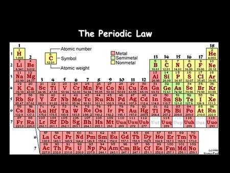 The Periodic Law. Mendeleevs Periodic Table (1872) Dmitri Mendeleev 1 st to publish an organized table of elements. Grouped elements by similar chemical.