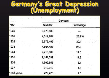 { Germany s Great Depression (Unemployment) { Japan s Great Depression (Unemployment)