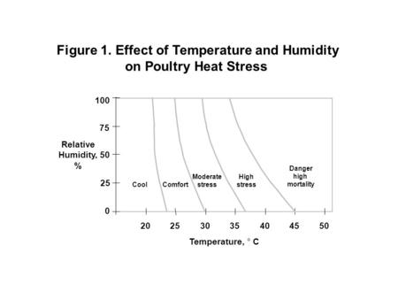 Figure 1. Effect of Temperature and Humidity