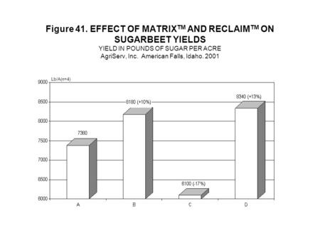 Figure 41. EFFECT OF MATRIX TM AND RECLAIM TM ON SUGARBEET YIELDS YIELD IN POUNDS OF SUGAR PER ACRE AgriServ, Inc. American Falls, Idaho. 2001 Lb/A(n=4)
