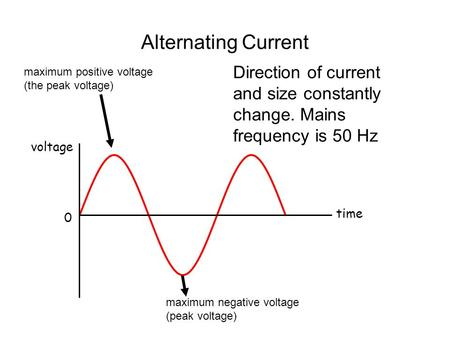 Alternating Current voltage time 0 maximum positive voltage (the peak voltage) maximum negative voltage (peak voltage) Direction of current and size constantly.