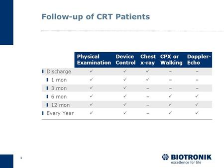 Follow-up of CRT Patients
