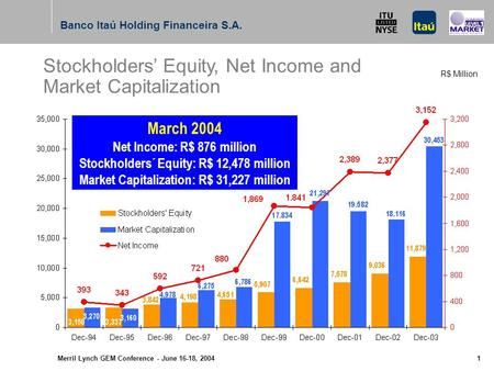Merril Lynch GEM Conference - June 16-18, 2004 June 16-18, 2004 Presentation to: Global Emerging Markets Conference Banco Itaú Holding Financeira S.A.