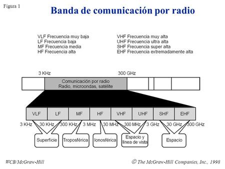 Banda de comunicación por radio Figura 1 WCB/McGraw-Hill The McGraw-Hill Companies, Inc., 1998.