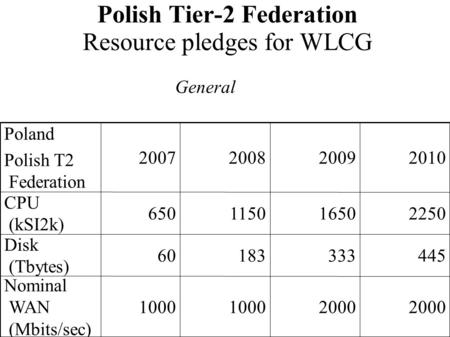 Polish Tier-2 Federation Resource pledges for WLCG 2000 1000 Nominal WAN (Mbits/sec) 44533318360 Disk (Tbytes) 225016501150650 CPU (kSI2k) 2010200920082007.