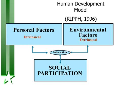 Environmental Factors SOCIAL PARTICIPATION Interaction Personal Factors Human Development Model (RIPPH, 1996) Intrinsical Extrinsical.