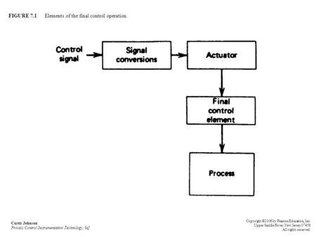 FIGURE 7.1 Elements of the final control operation. Curtis Johnson Process Control Instrumentation Technology, 8e] Copyright ©2006 by Pearson Education,