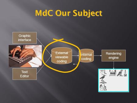 Graphic interface Text Editor External viewable coding Rendering engine Internal coding MdC Our Subject.